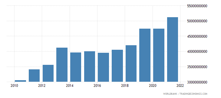 ghana final consumption expenditure constant 2000 us dollar wb data