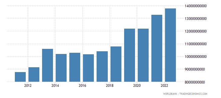ghana final consumption expenditure constant lcu wb data