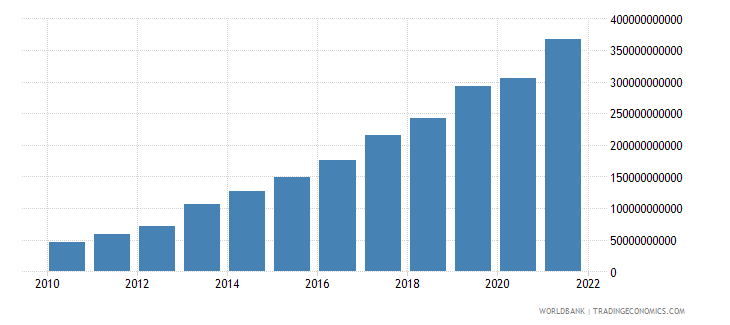 ghana final consumption expenditure current lcu wb data