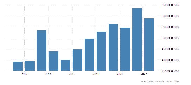 ghana final consumption expenditure us dollar wb data