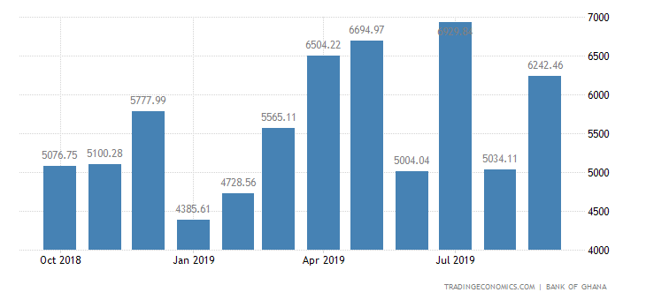 Ghana Fiscal Expenditure