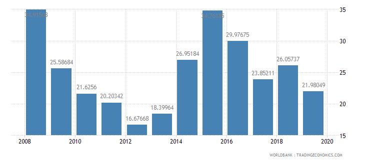 ghana food exports percent of merchandise exports wb data
