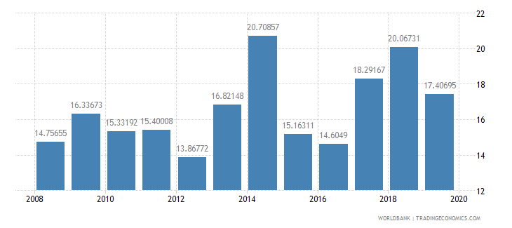 ghana food imports percent of merchandise imports wb data