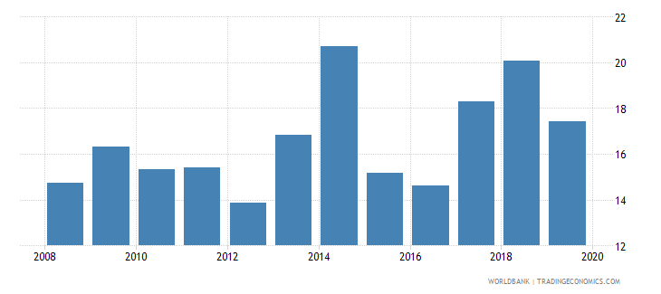 ghana food imports percent of merchandise imports wb data