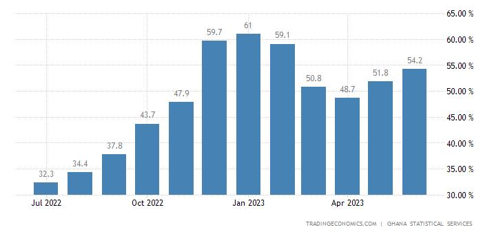 Ghana Food Inflation