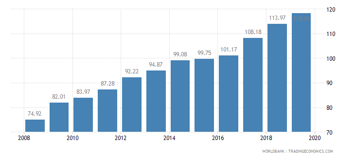 ghana food production index 1999 2001  100 wb data