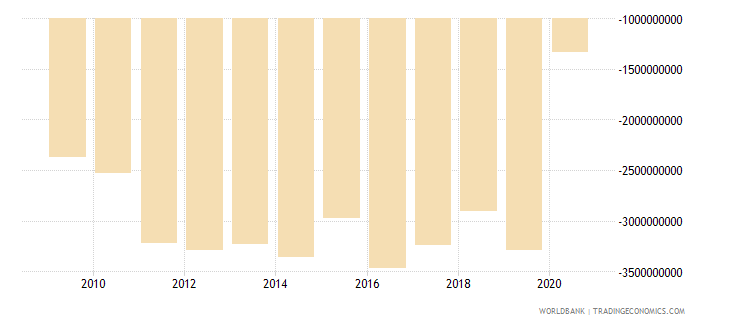 ghana foreign direct investment net bop us dollar wb data