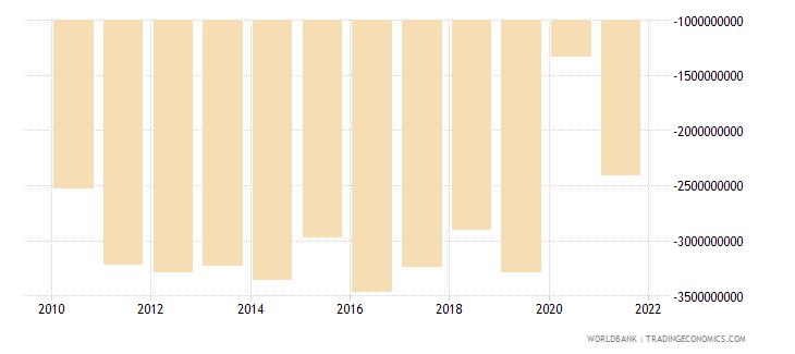 ghana foreign direct investment net bop us dollar wb data