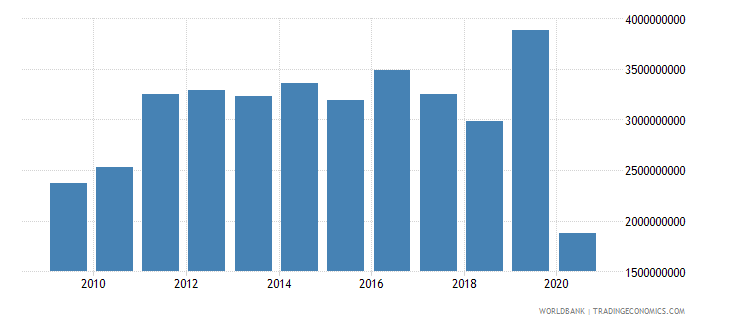 ghana foreign direct investment net inflows bop us dollar wb data