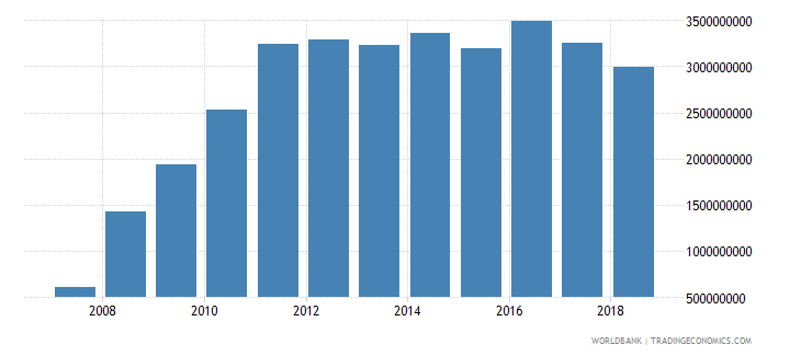 ghana foreign direct investment net inflows in reporting economy drs us dollar wb data