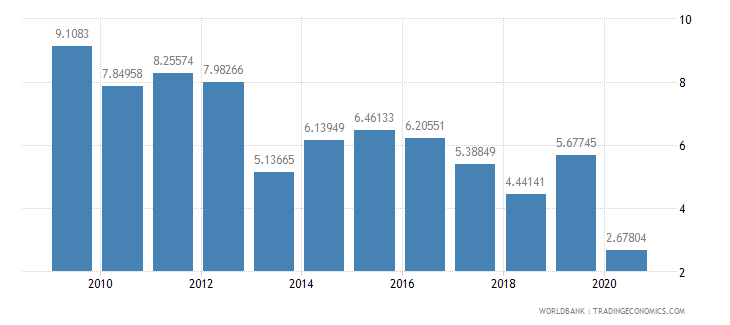 ghana foreign direct investment net inflows percent of gdp wb data