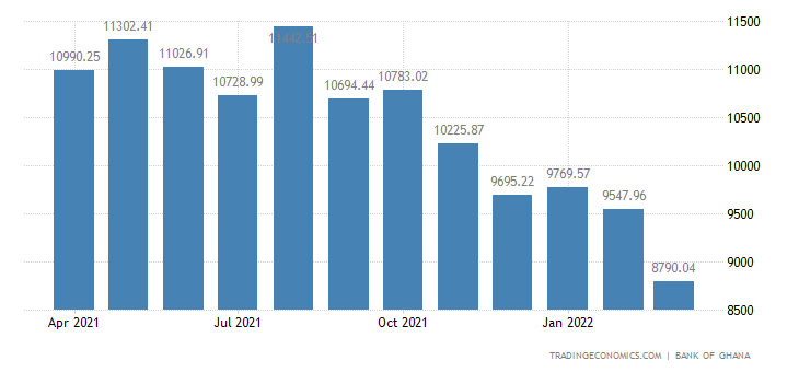 Ghana Foreign Exchange Reserves