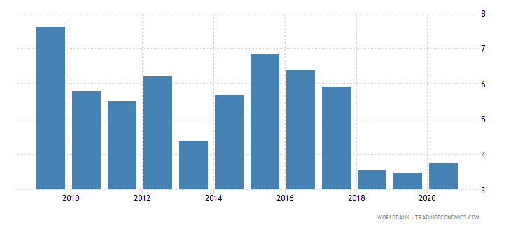 ghana forest rents percent of gdp wb data
