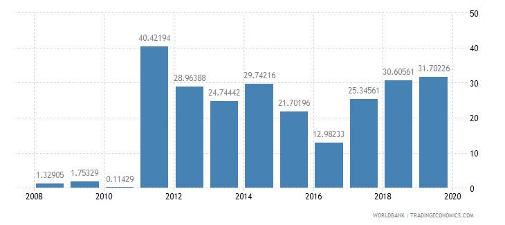 ghana fuel exports percent of merchandise exports wb data