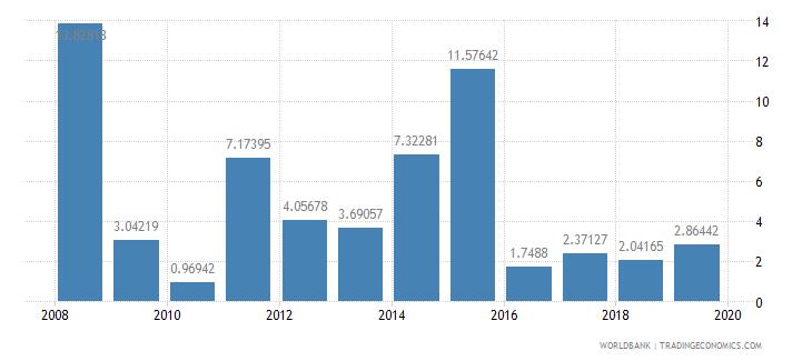 ghana fuel imports percent of merchandise imports wb data
