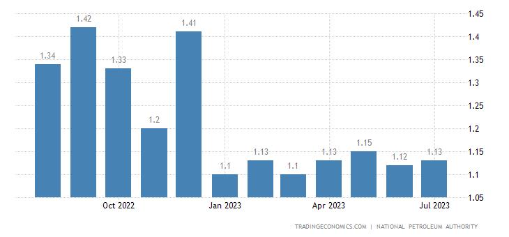 Ghana Gasoline Prices