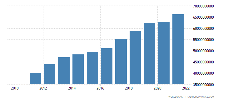 ghana gdp constant 2000 us dollar wb data