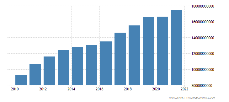 ghana gdp constant lcu wb data