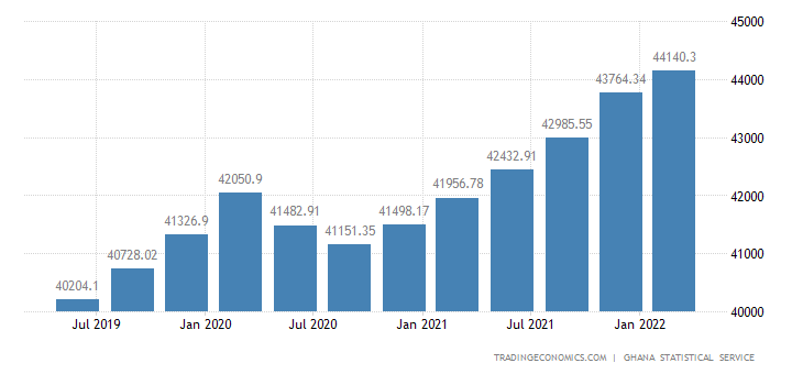 Ghana GDP Constant Prices