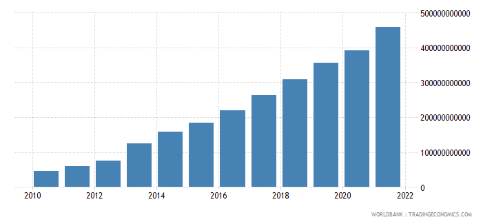 ghana gdp current lcu wb data