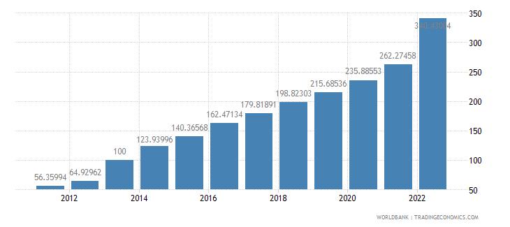 ghana gdp deflator base year varies by country wb data