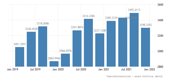 Ghana GDP From Construction