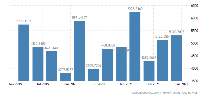 Ghana GDP From Manufacturing