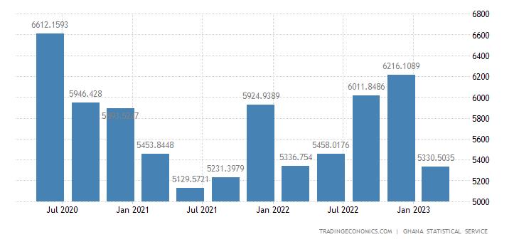Ghana GDP From Mining