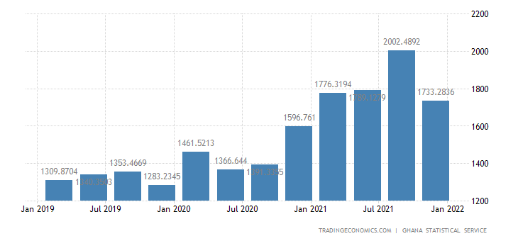 Ghana GDP From Public Administration