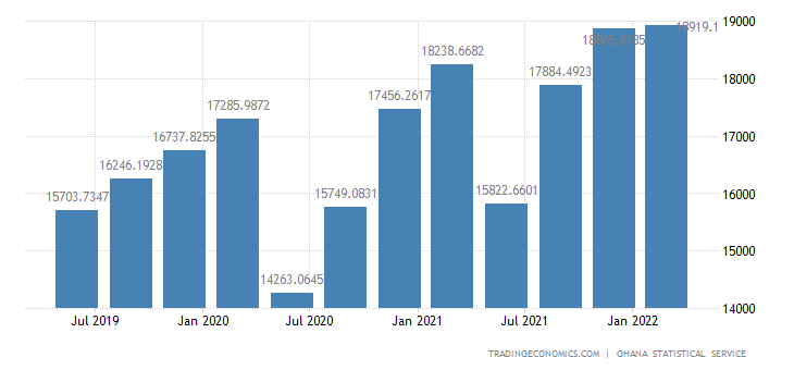 Ghana GDP From Services