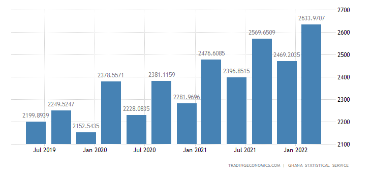 Ghana GDP From Transport