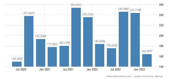 Ghana GDP From Utilities