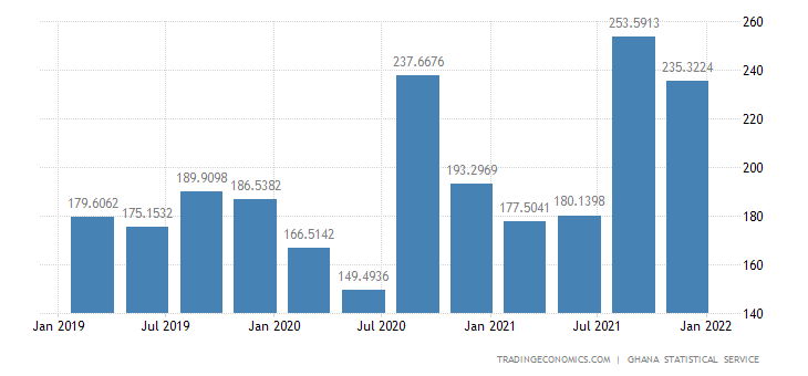 Ghana GDP From Utilities