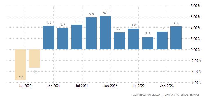 Ghana GDP Annual Growth Rate