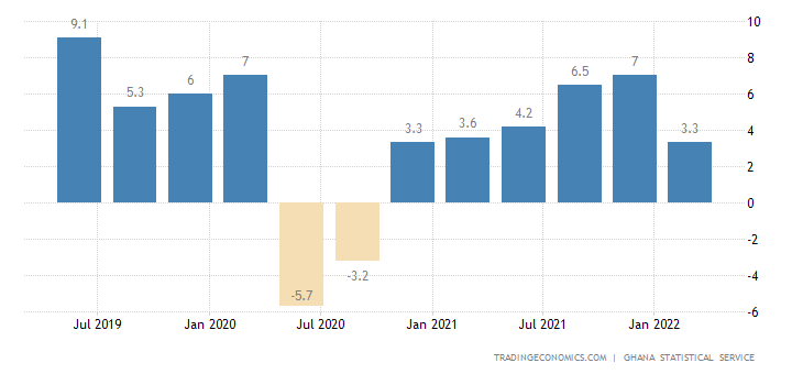 Ghana GDP Annual Growth Rate