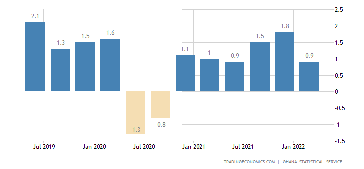 Ghana GDP Growth Rate