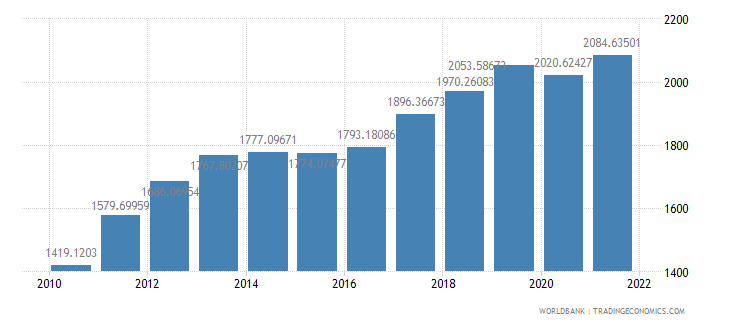 ghana gdp per capita constant 2000 us dollar wb data