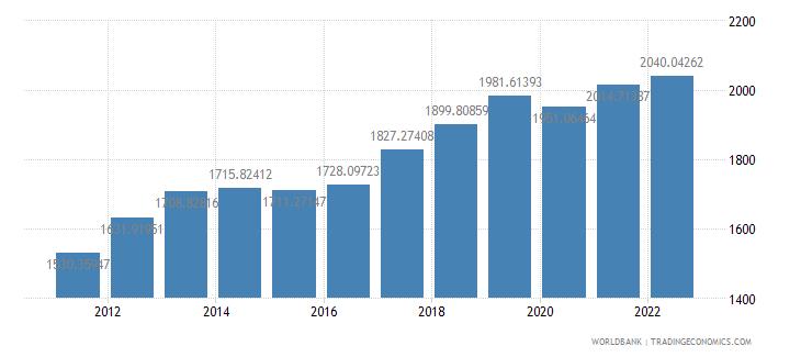 ghana gdp per capita constant 2000 us dollar wb data