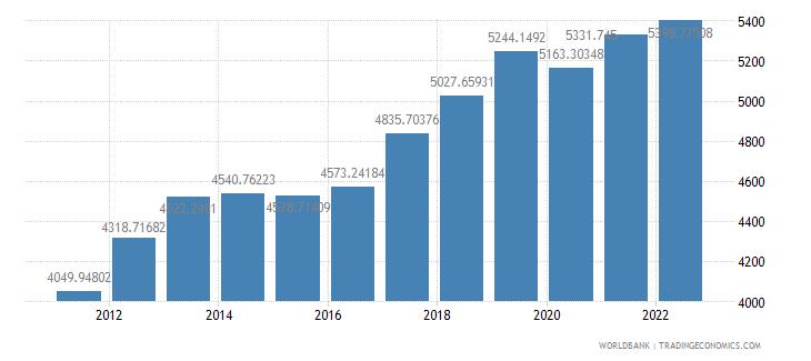 ghana gdp per capita constant lcu wb data