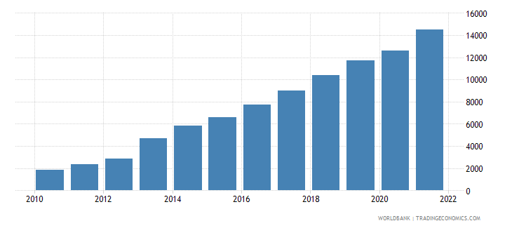 ghana gdp per capita current lcu wb data