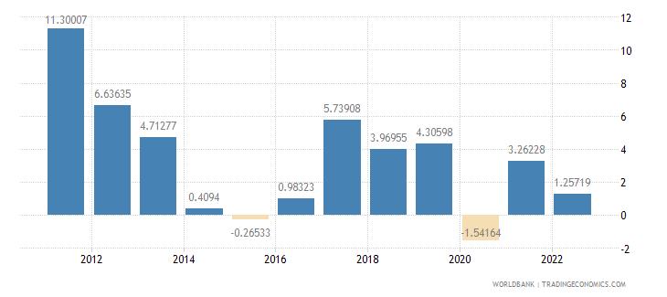 ghana gdp per capita growth annual percent wb data