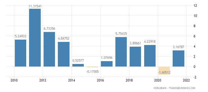 ghana gdp per capita growth annual percent wb data