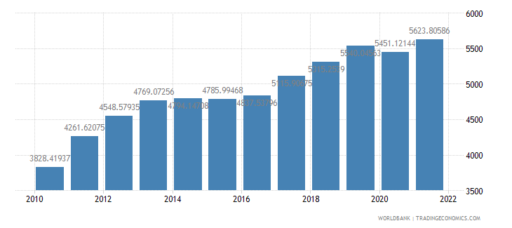 ghana gdp per capita ppp constant 2005 international dollar wb data