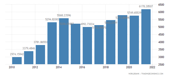 ghana gdp per capita ppp us dollar wb data