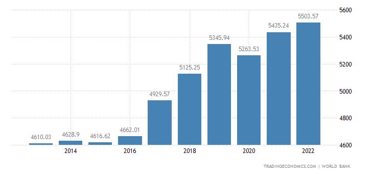 Ghana GDP per capita PPP