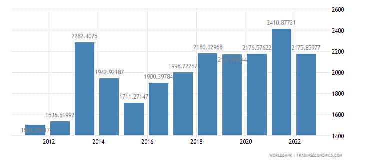 ghana gdp per capita us dollar wb data