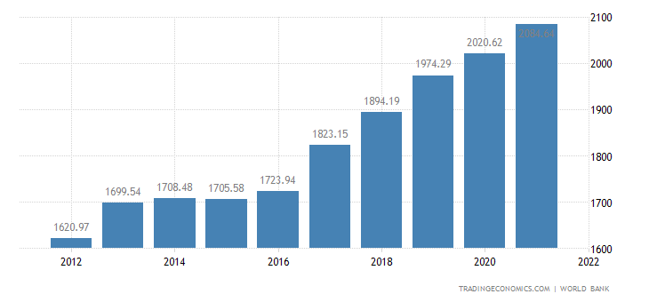 Ghana GDP per capita