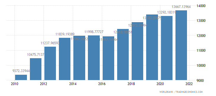 ghana gdp per person employed constant 1990 ppp dollar wb data