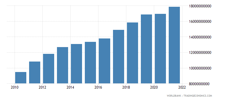 ghana gdp ppp constant 2005 international dollar wb data