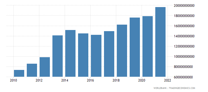 ghana gdp ppp us dollar wb data